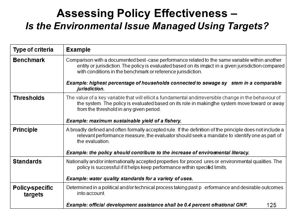 Assessing Policy Effectiveness – Is the Environmental Issue Managed Using Targets