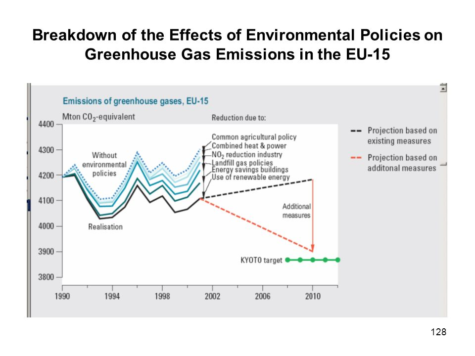 Breakdown of the Effects of Environmental Policies on Greenhouse Gas Emissions in the EU-15