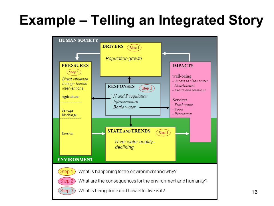 Example – Telling an Integrated Story