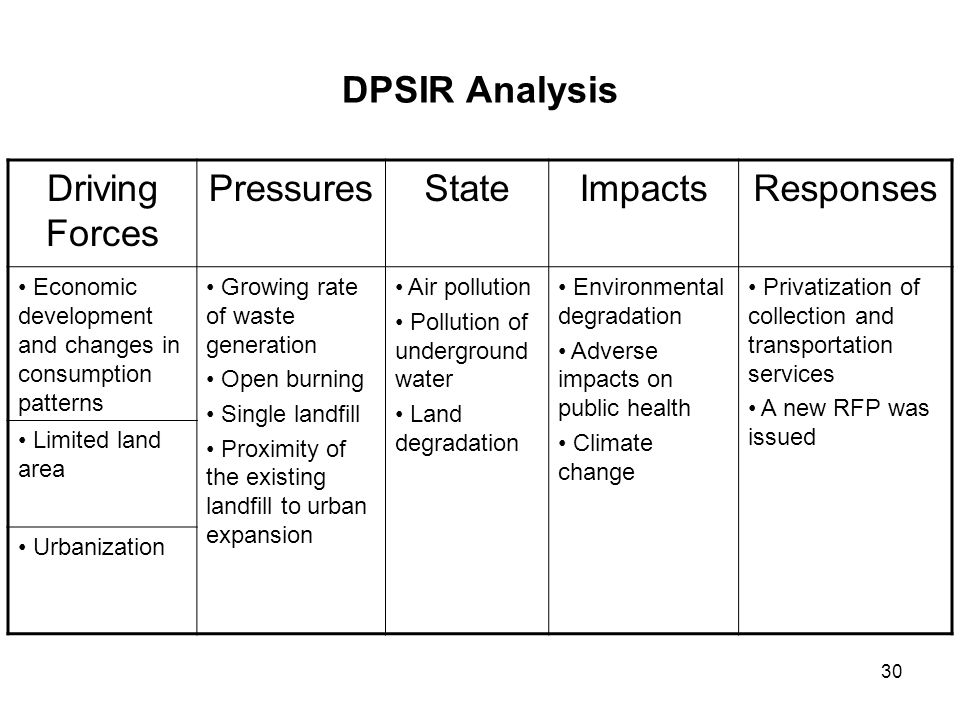 DPSIR Analysis Responses Impacts State Pressures Driving Forces