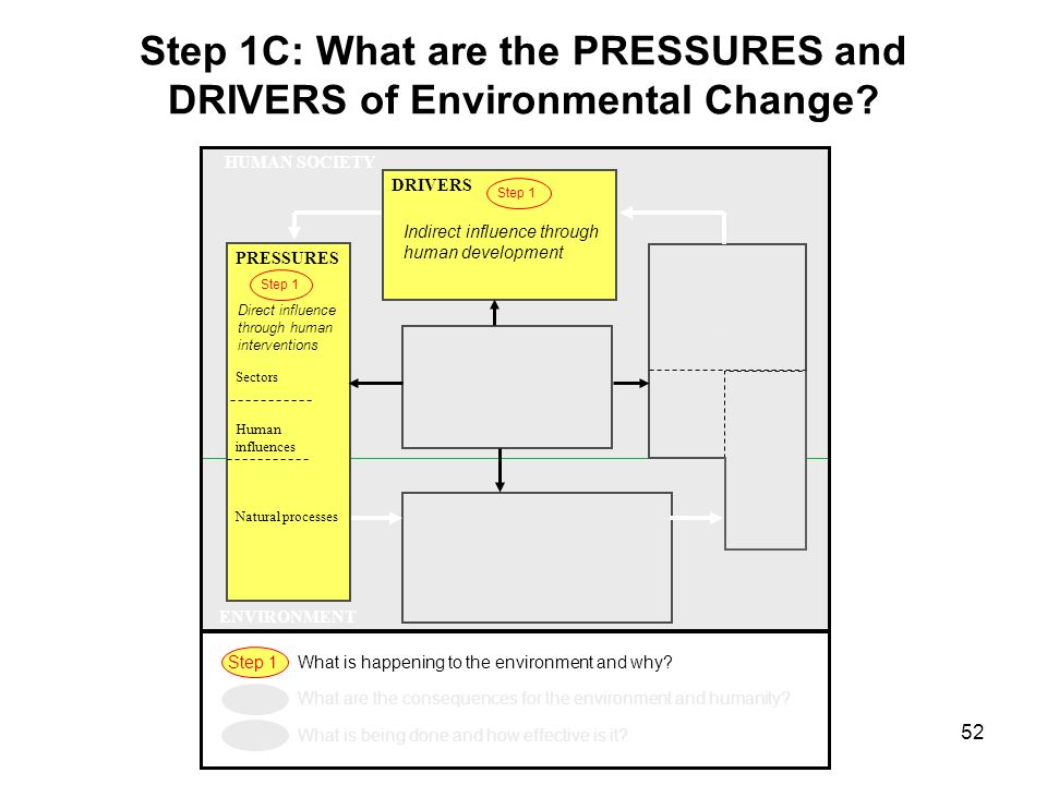 Step 1C: What are the PRESSURES and DRIVERS of Environmental Change