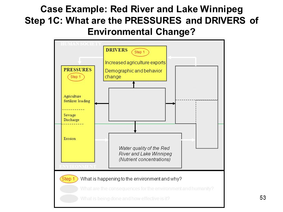 Case Example: Red River and Lake Winnipeg Step 1C: What are the PRESSURES and DRIVERS of Environmental Change