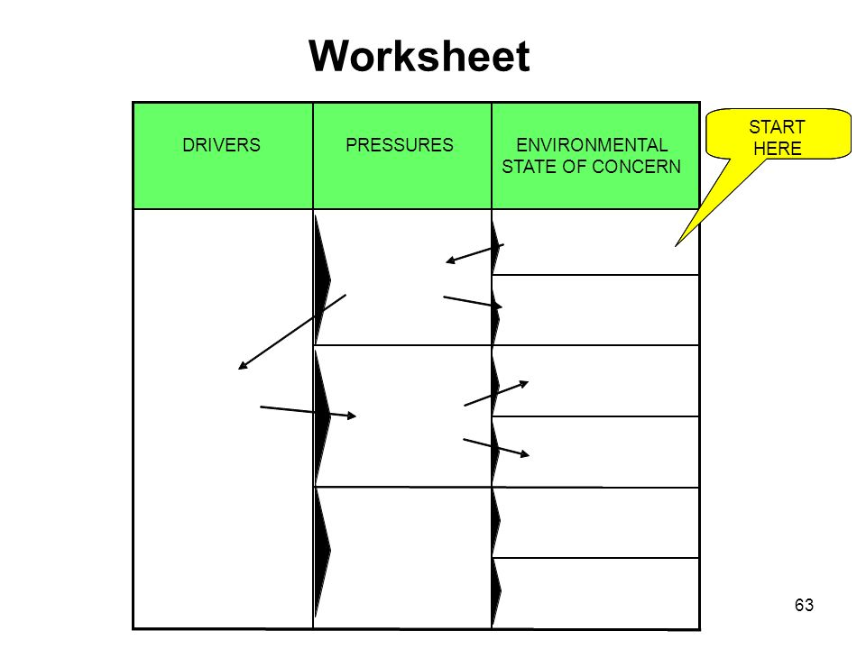Worksheet ENVIRONMENTAL STATE OF CONCERN PRESSURES DRIVERS START HERE