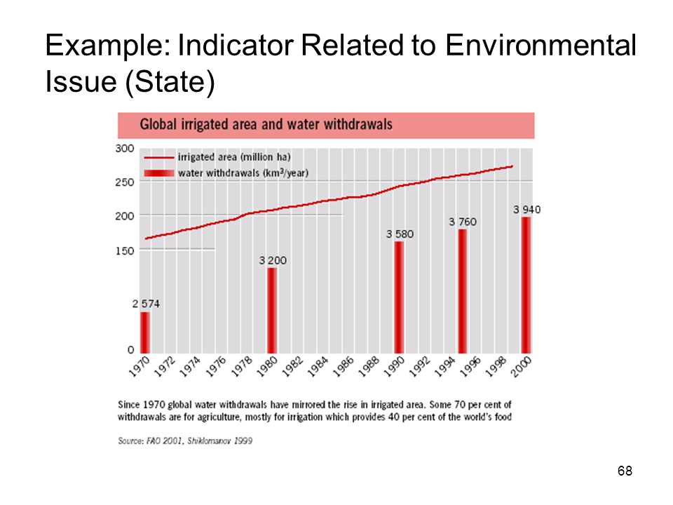 Example: Indicator Related to Environmental Issue (State)