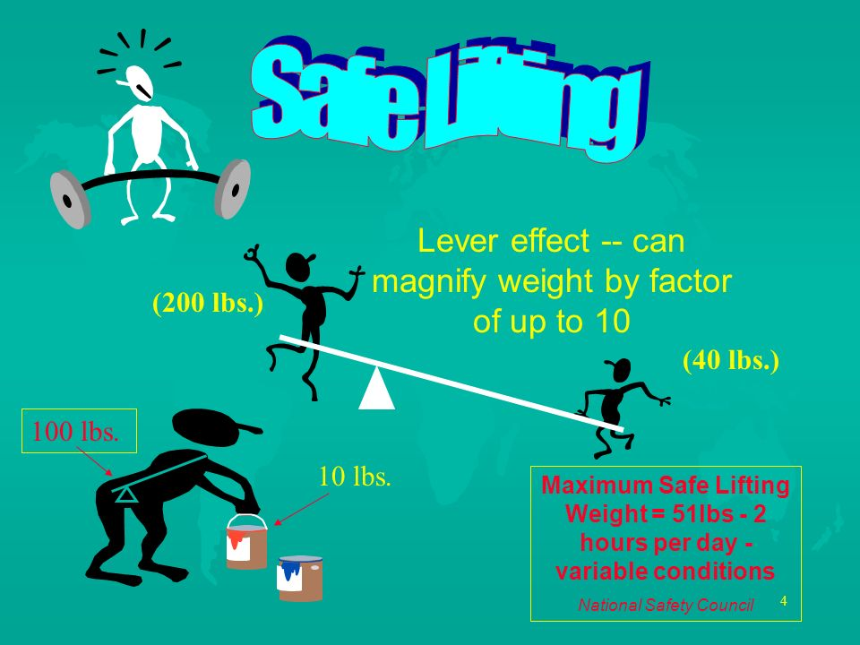 Safe Lifting Lever effect -- can magnify weight by factor of up to 10