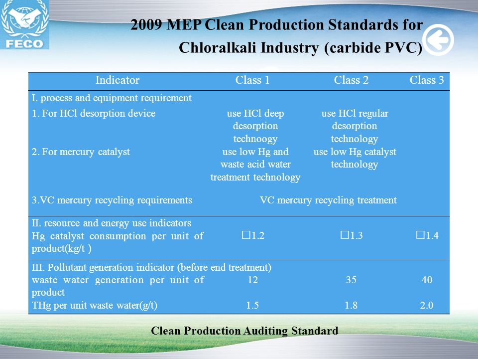 Clean Production Auditing Standard