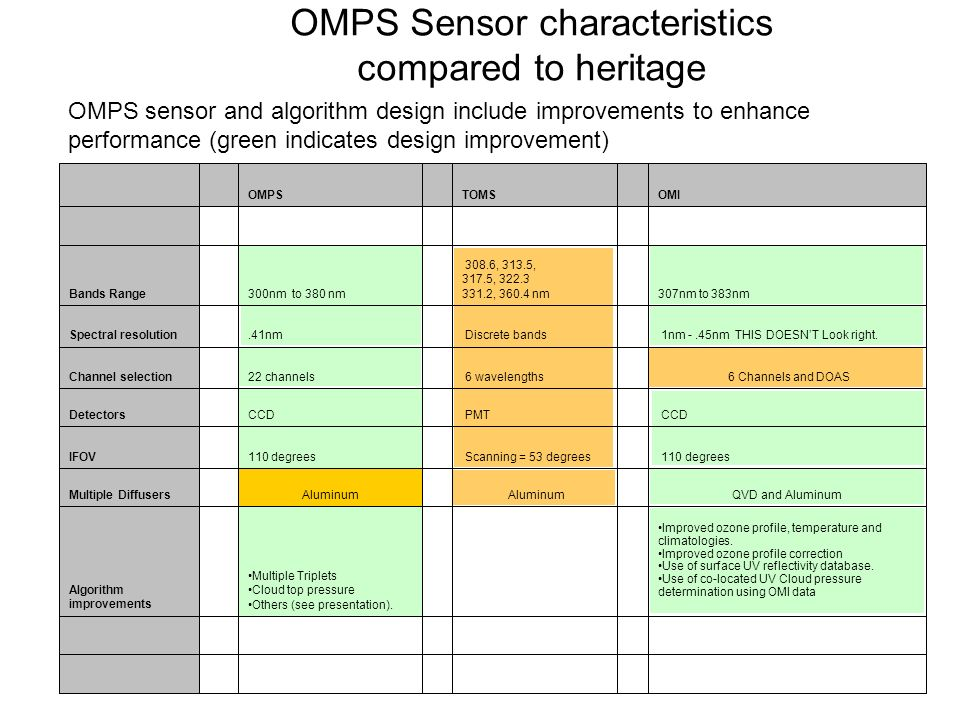 OMPS Sensor characteristics compared to heritage