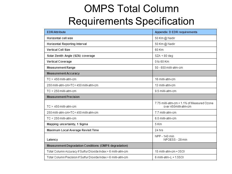 OMPS Total Column Requirements Specification