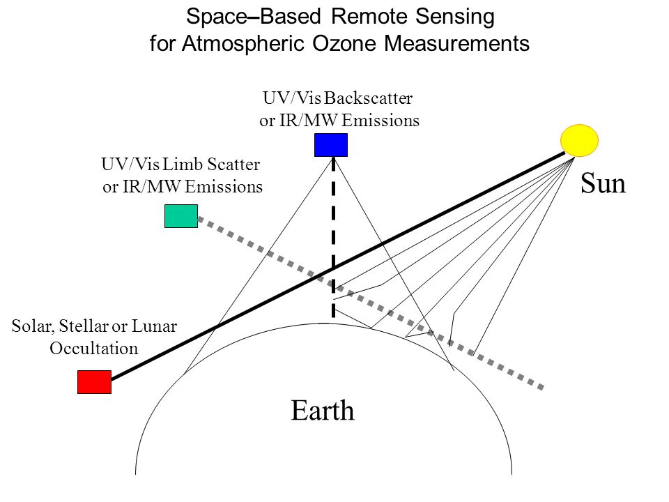 Space–Based Remote Sensing for Atmospheric Ozone Measurements