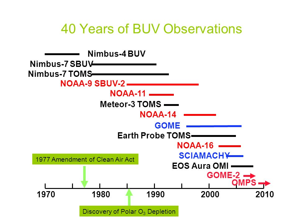 40 Years of BUV Observations