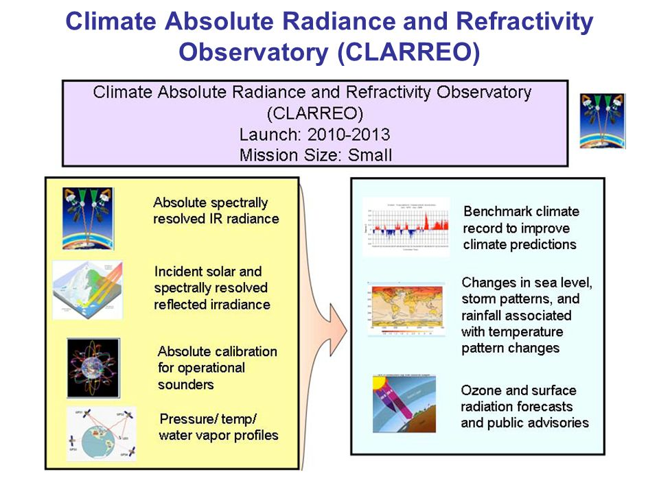 Climate Absolute Radiance and Refractivity Observatory (CLARREO)