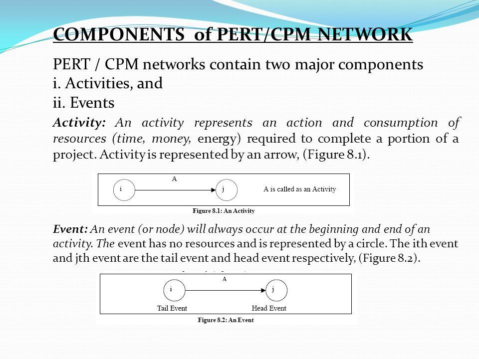 Network Problem CPM & PERT - ppt video online download