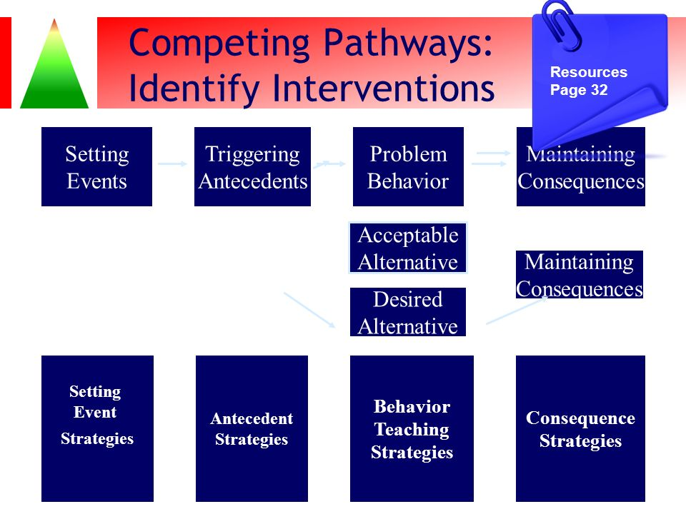 Competing Pathways: Identify Interventions