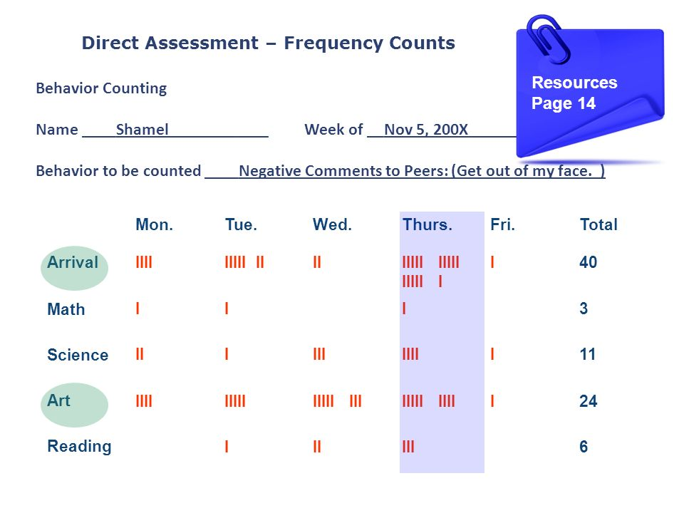 Direct Assessment – Frequency Counts