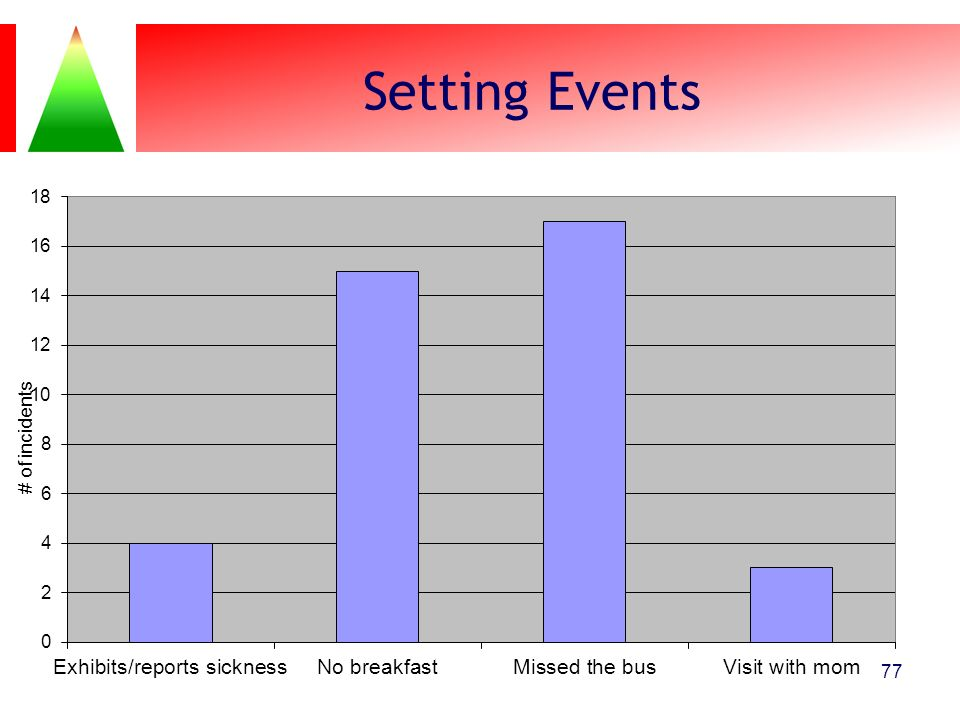 Setting Events