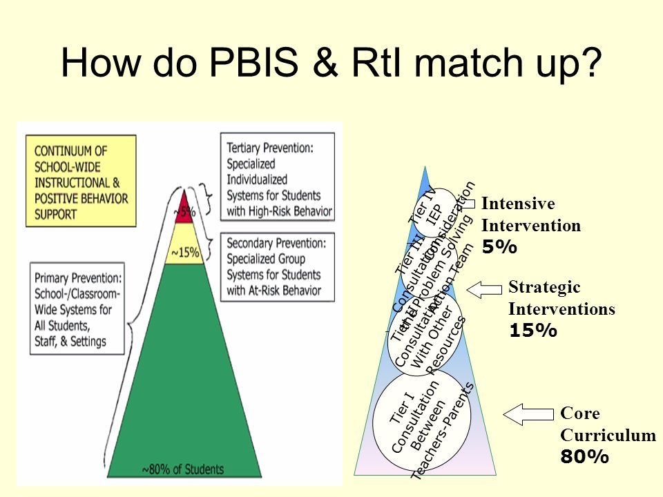 How do PBIS & RtI match up