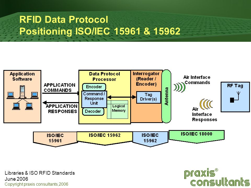 RFID Data Protocol Positioning ISO/IEC 15961 & 15962
