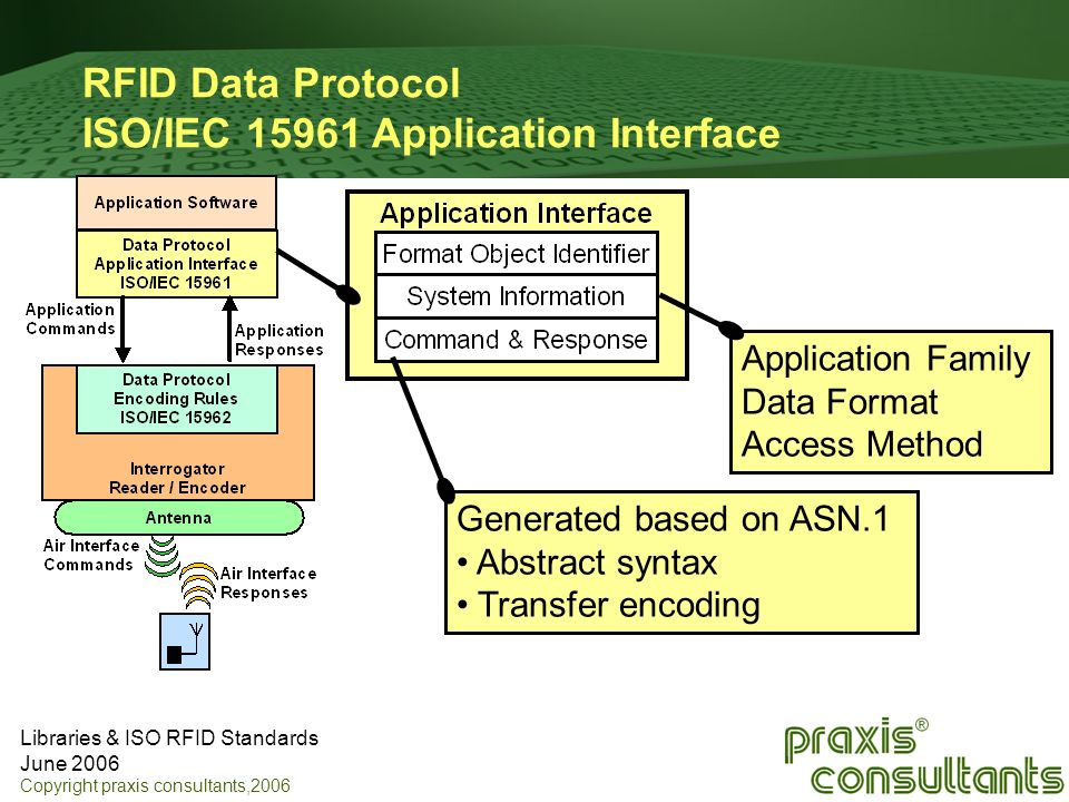 RFID Data Protocol ISO/IEC 15961 Application Interface