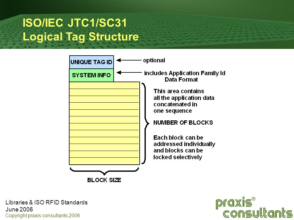 ISO/IEC JTC1/SC31 Logical Tag Structure