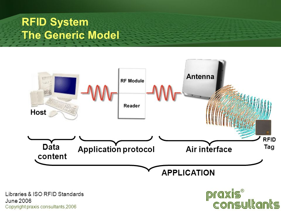 RFID System The Generic Model