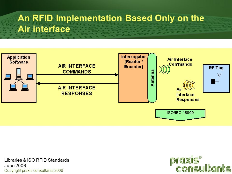 An RFID Implementation Based Only on the Air interface