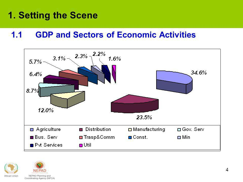 1. Setting the Scene 1.1 GDP and Sectors of Economic Activities