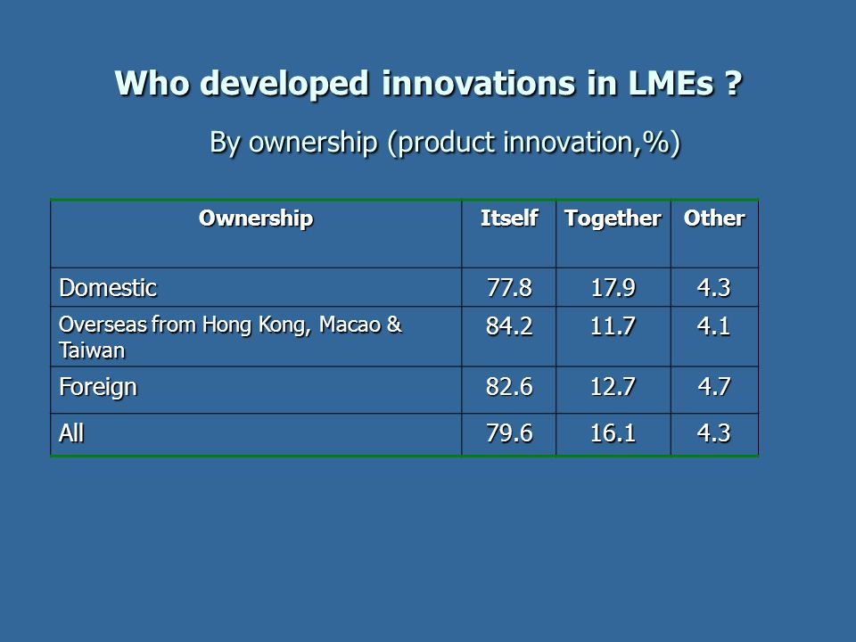 Who developed innovations in LMEs By ownership (product innovation,%)