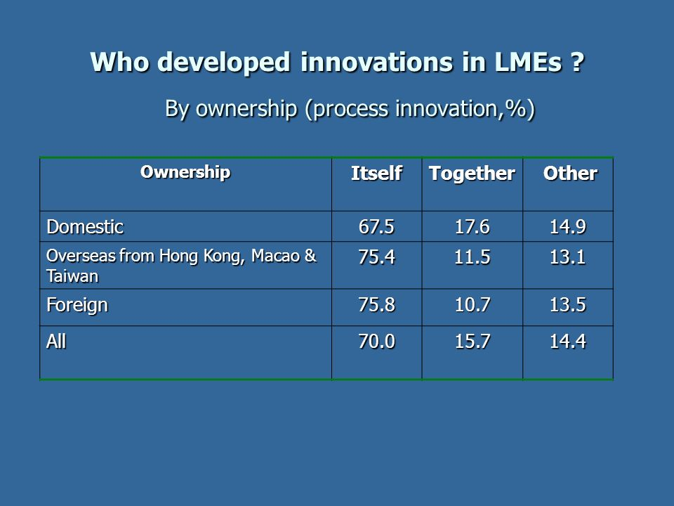 Who developed innovations in LMEs By ownership (process innovation,%)