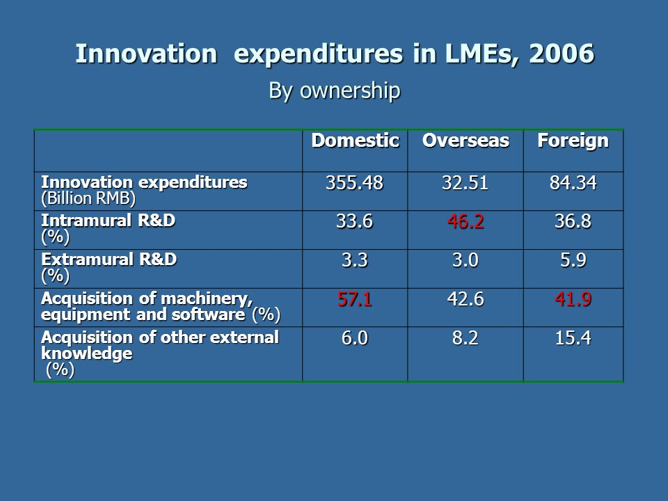 Innovation expenditures in LMEs, 2006 By ownership