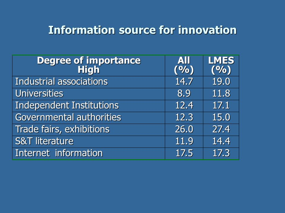 Information source for innovation