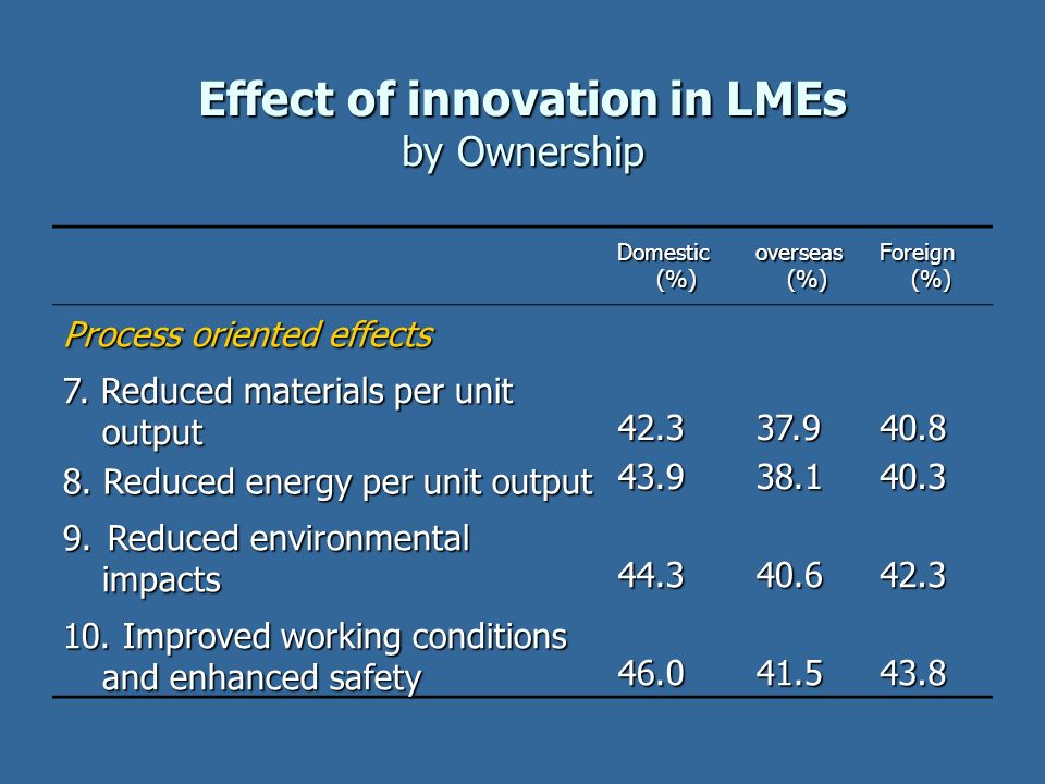 Effect of innovation in LMEs by Ownership