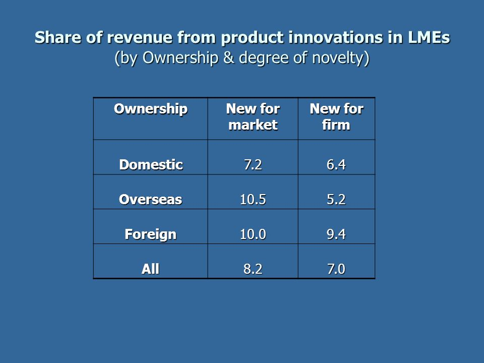 Share of revenue from product innovations in LMEs (by Ownership & degree of novelty)