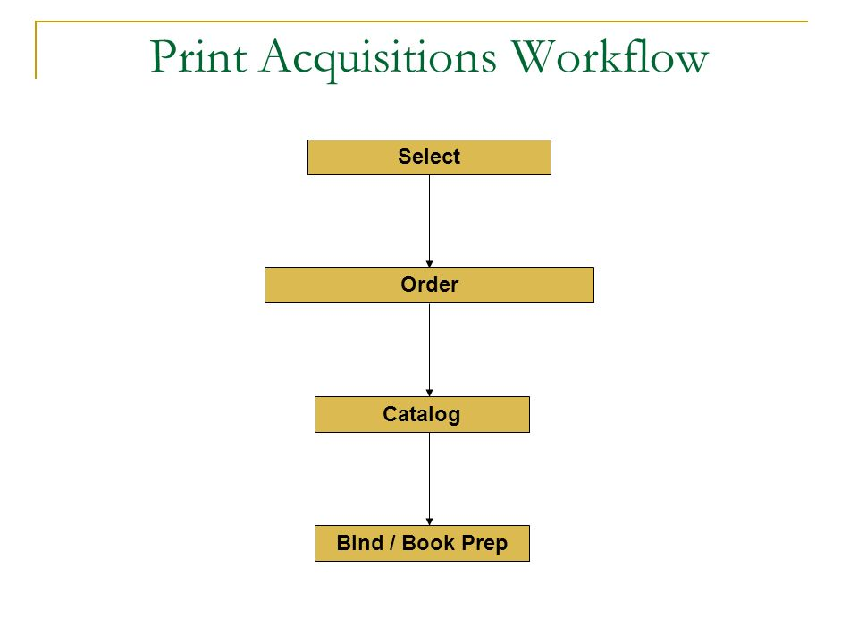 Print Acquisitions Workflow