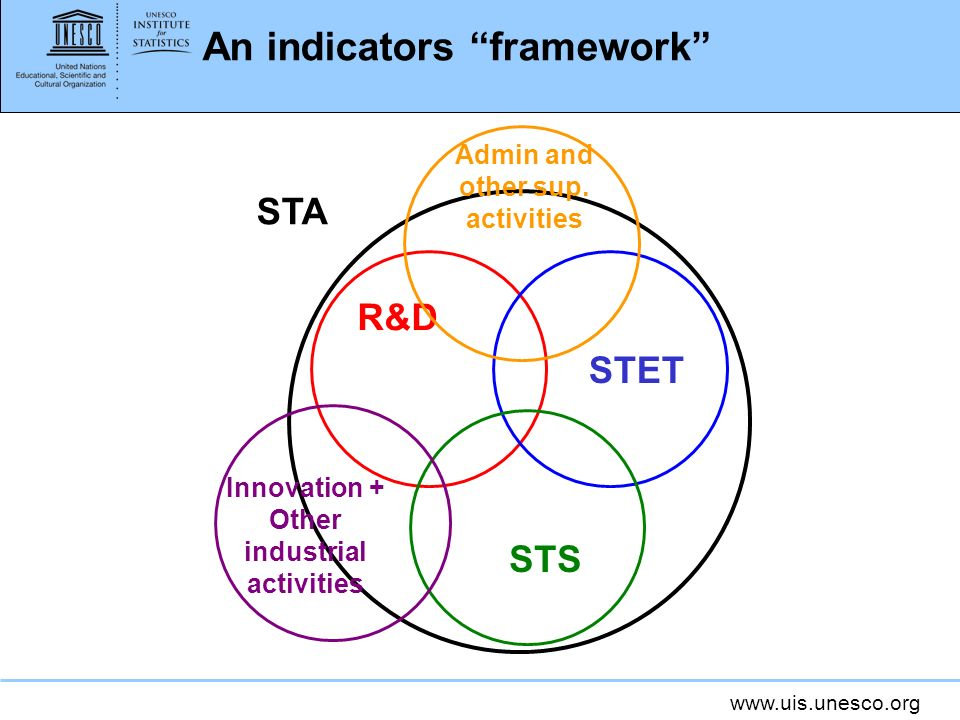 An indicators framework