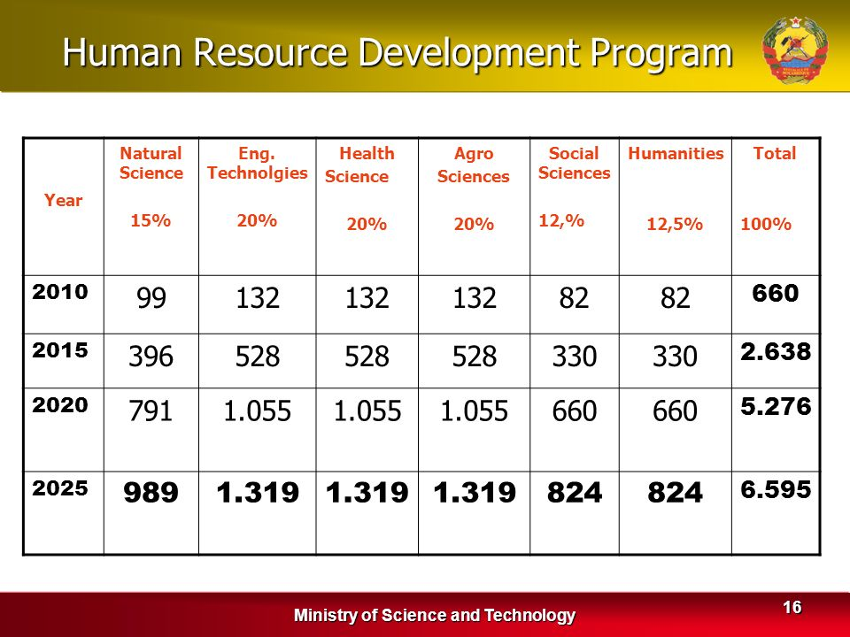 Human Resource Development Program