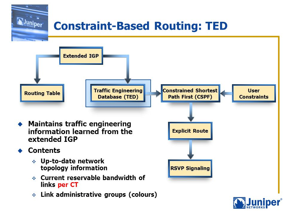 Constraint-Based Routing: TED