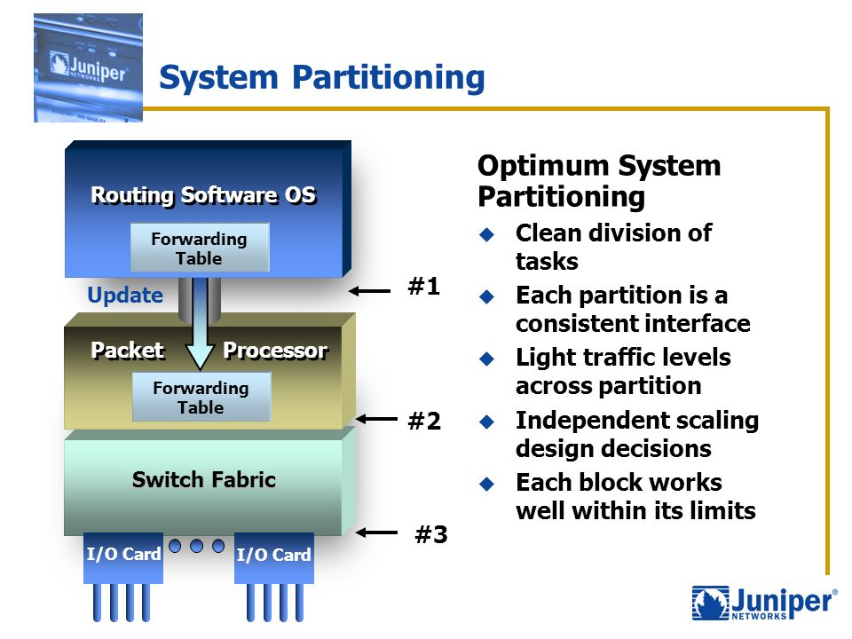 System Partitioning Optimum System Partitioning