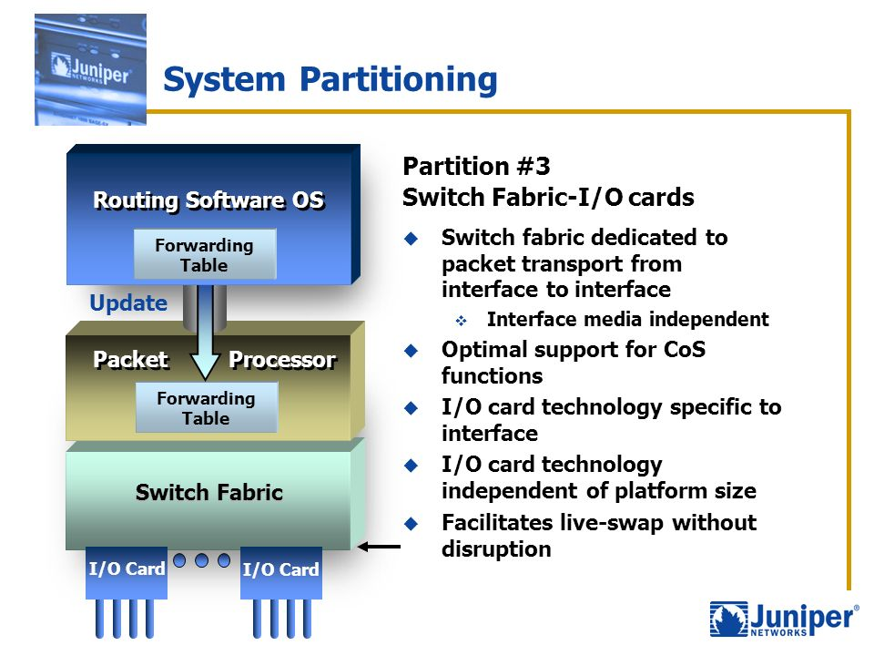 System Partitioning Partition #3 Switch Fabric-I/O cards Update Packet