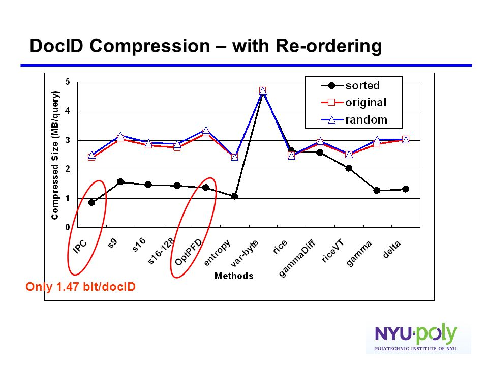 DocID Compression – with Re-ordering