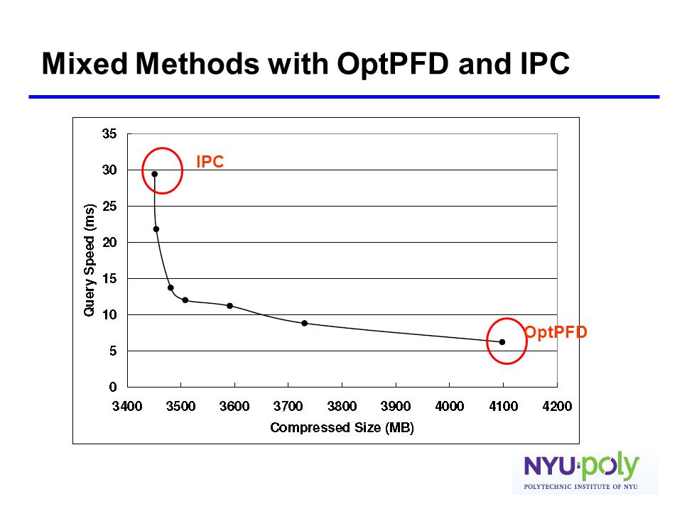Mixed Methods with OptPFD and IPC