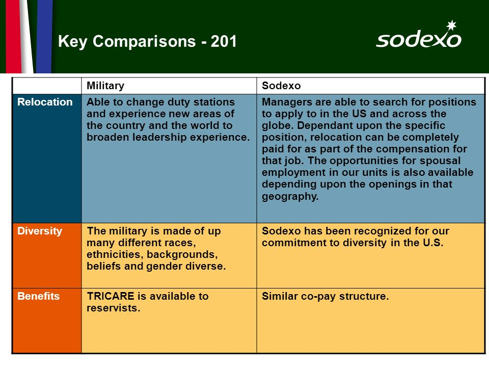 Key Comparisons - 201 Military Sodexo Relocation