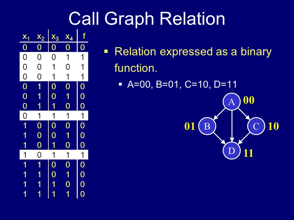 Call Graph Relation Relation expressed as a binary function. 00 01 10