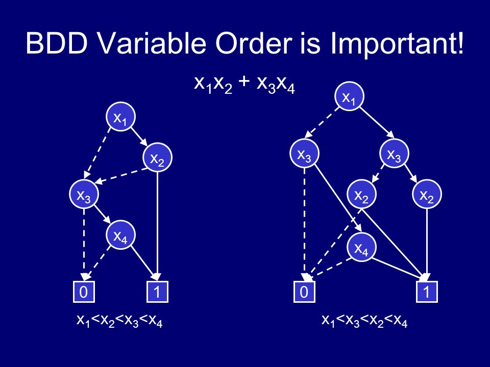 BDD Variable Order is Important!