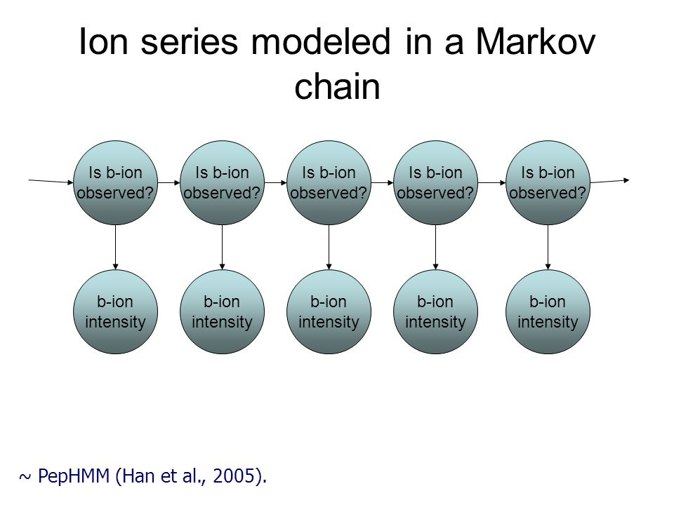 Ion series modeled in a Markov chain