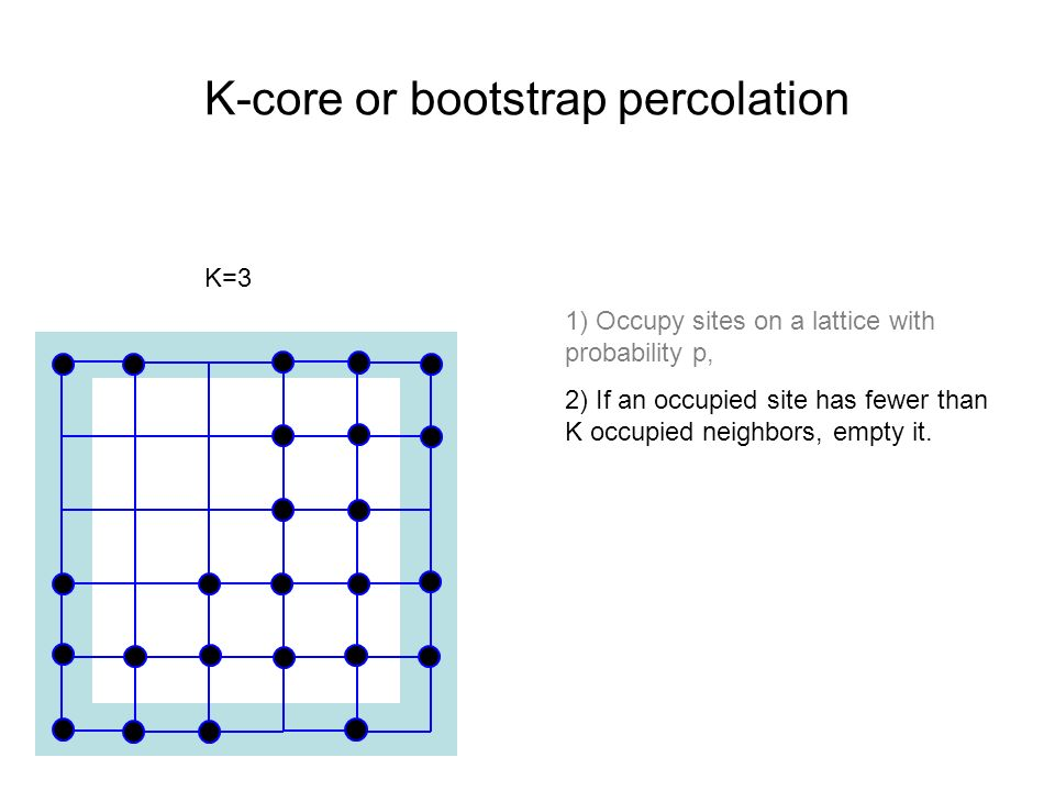 K-core or bootstrap percolation
