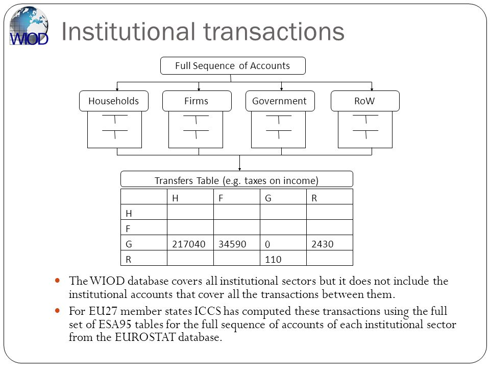 Institutional transactions