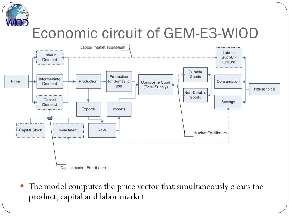 Economic circuit of GEM-E3-WIOD