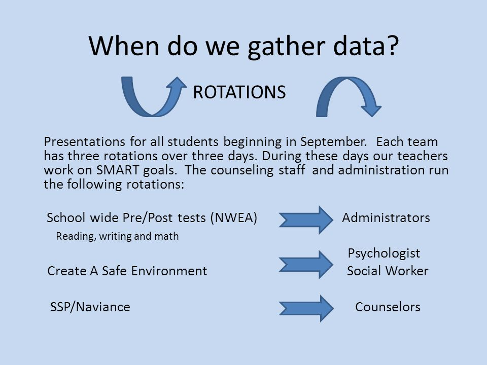 When do we gather data ROTATIONS