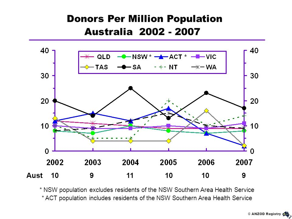 Donors Per Million Population