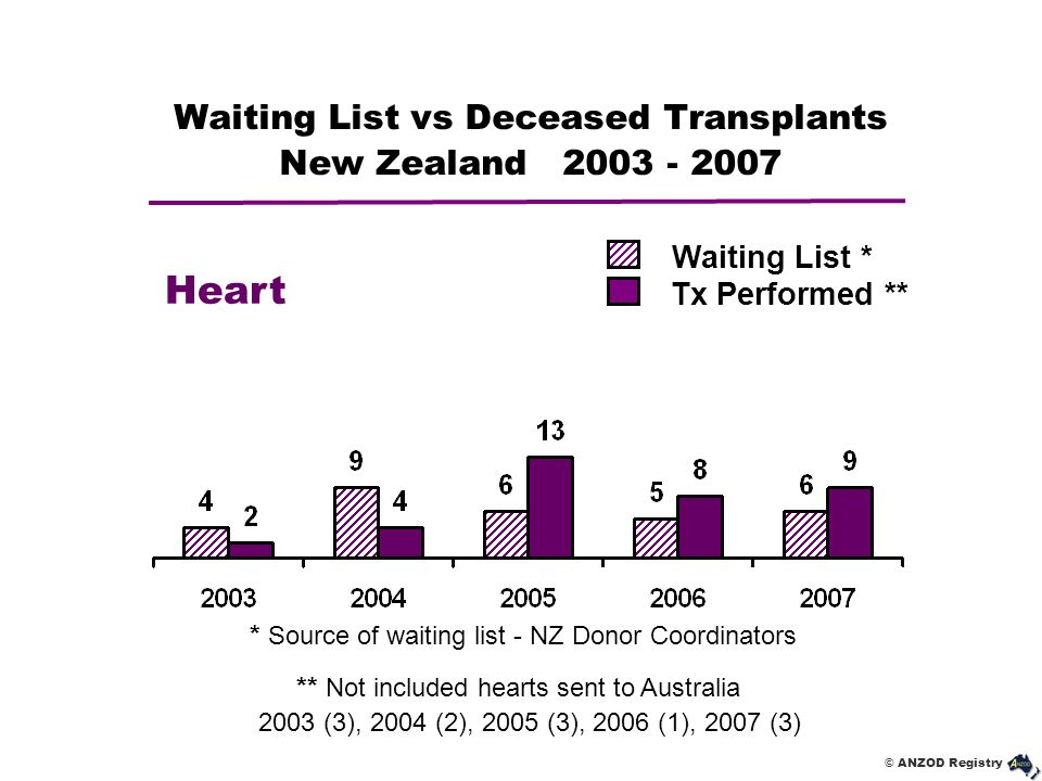 Waiting List vs Deceased Transplants New Zealand